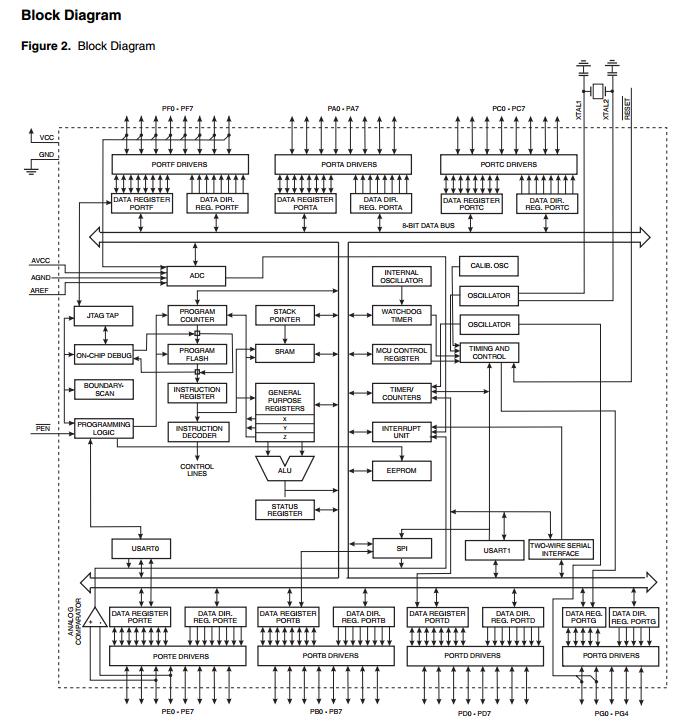 宏汇编,程序调试器/模拟器