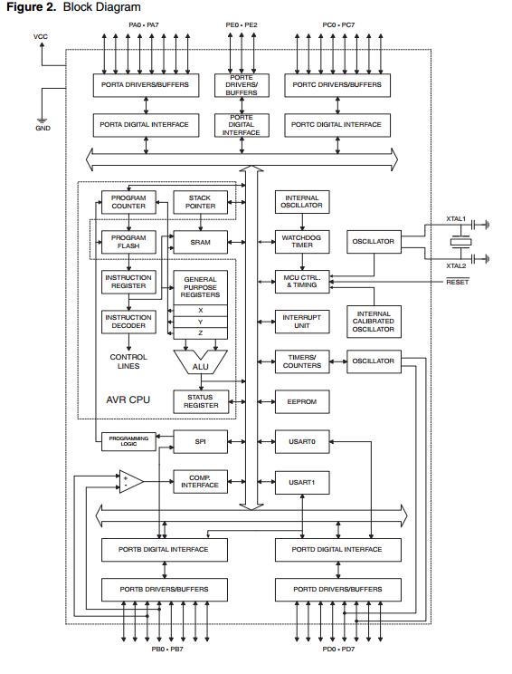 atmega162-16au原装现货 8位微控制器-mcu 16kb flash atmel品牌代理